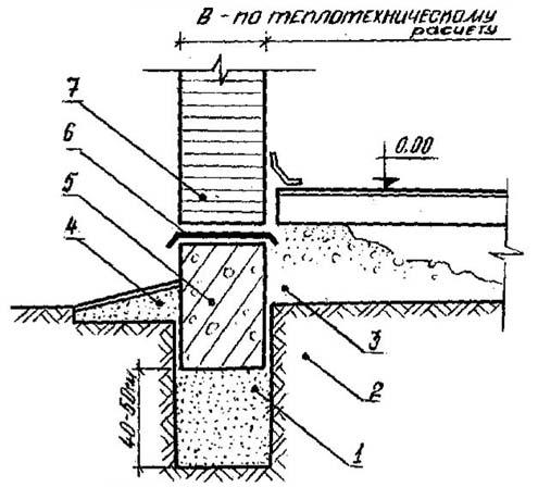 Рис. 6 - Схема фундамента на песчаной подушке (вертикальный разрез): 1...