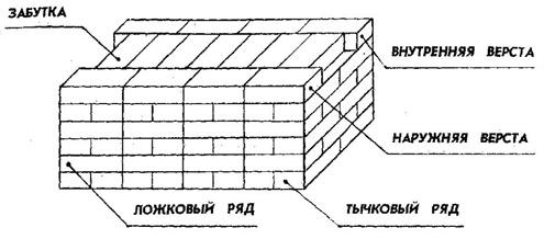 Фрагмент однорядной (цепной) кирпичной кладки