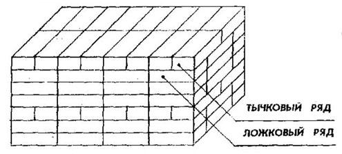 Фрагмент многорядной кирпичной кладки