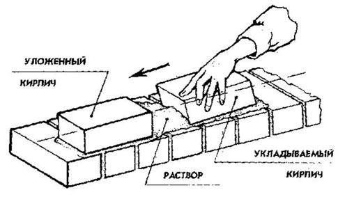 Кирпичная кладка методом вприсык