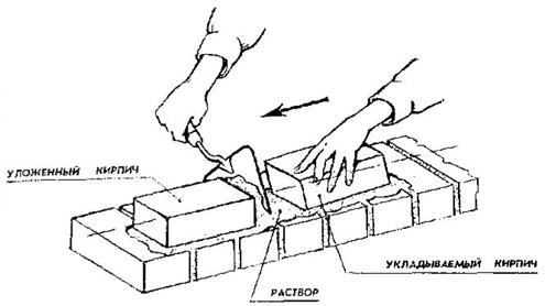 Кирпичная кладка методом вприжим