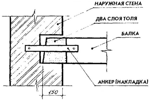 Схема опирания деревянной балки на стену