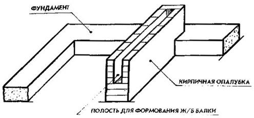Схема кирпичной опалубки