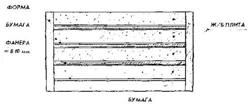 Схема формования железобетонных плит в одной форме
